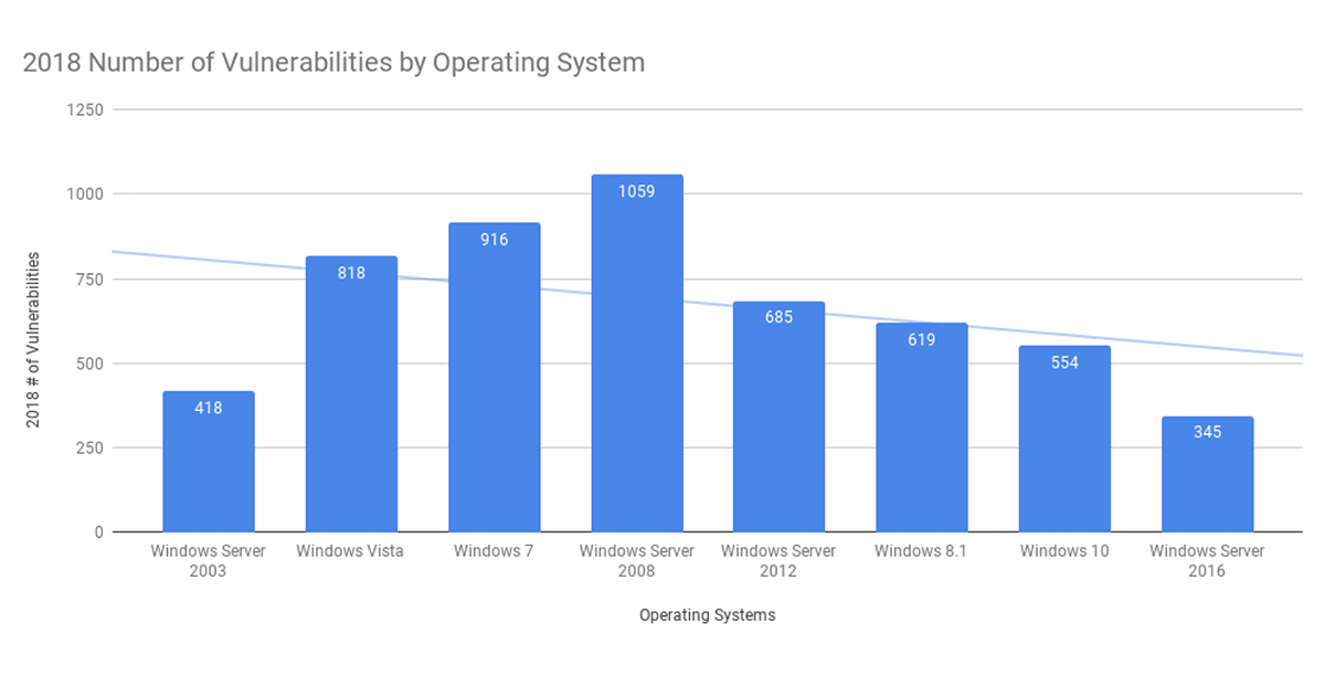 most-vulnerabilities-operating-systems-2018