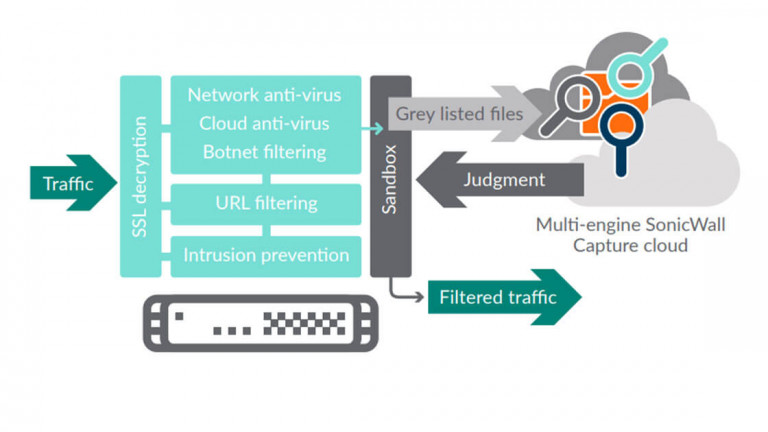 sonicwall-capture-cloud-advanced-threat-detection